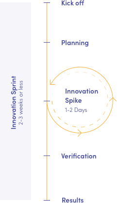 innovation sprint diagram