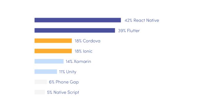 The most popular cross-platform frameworks in 2020