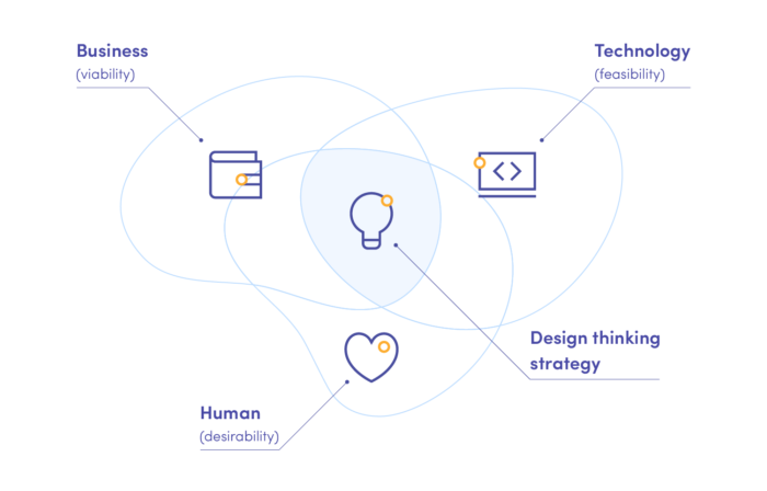 Design thinking strategy has to be viable, feasible, and desirable