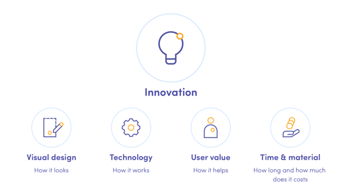 Innovation consists of visual design, technology, user value, and cost
