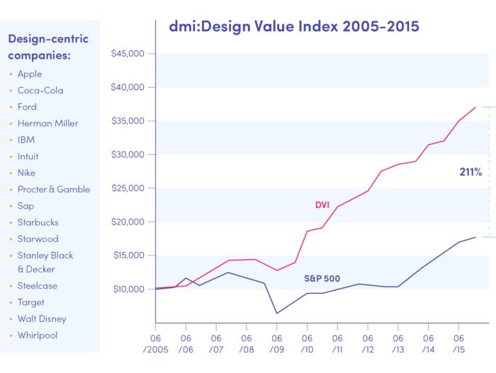 Design-centric companies' revenue based on design value index 2005-2015