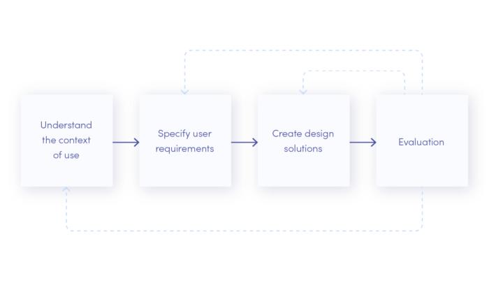 User-Centered design - main phases