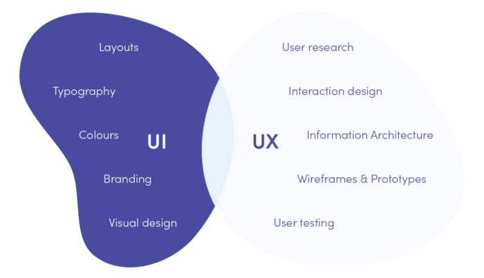 UX vs UI - main differences