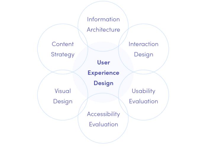 Disciplines of User Experience design