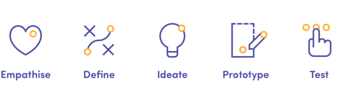 5 steps in Design Thinking process: Empathise, degine, ideate, prototype, test