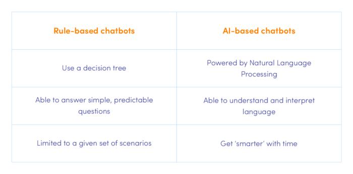 Rule-based vs AI-based chatbots comparison
