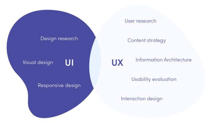 UX and UI - different disciplines